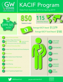 KACIF Program Infographic Summer 2013 through Spring 2019